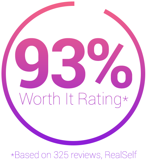 93% Worth It Rating Based on 325 RealSelf Reviews